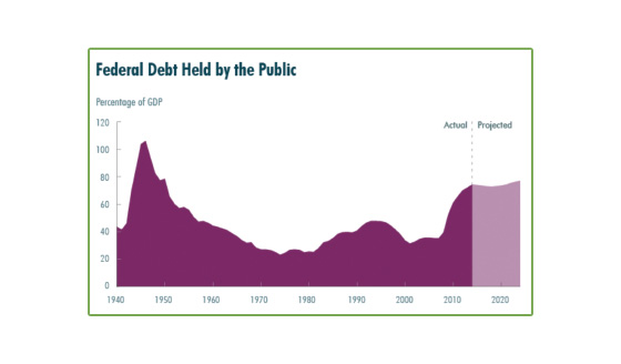 Long-Term Debt Drama and Political Inaction