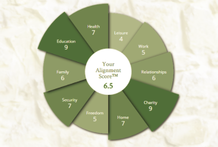 The Alignment Index: 10 Categories Of Life That Matter Most